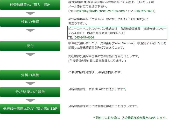 request_flow_test.png